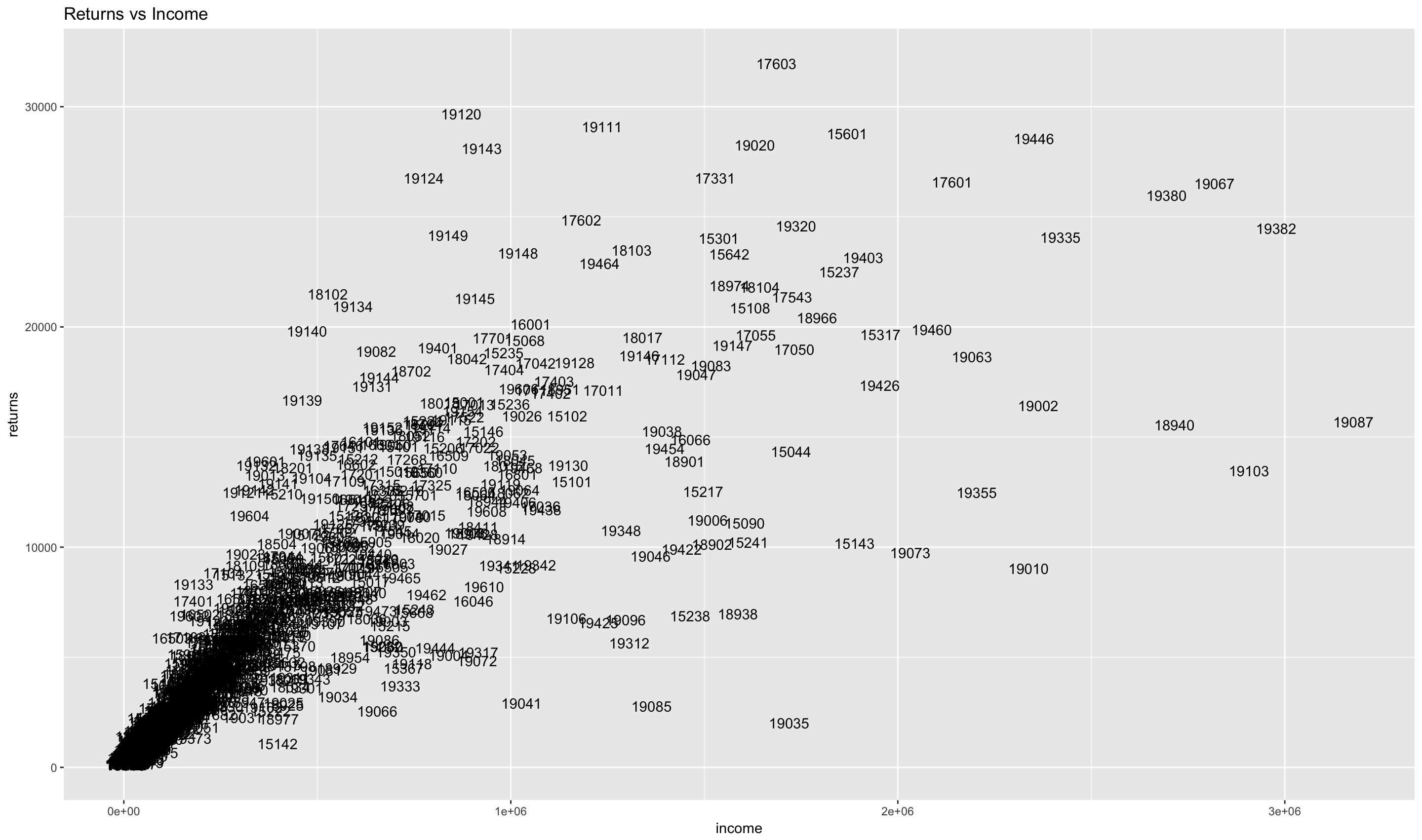 2014 IRS Returns vs Income Scatterplot